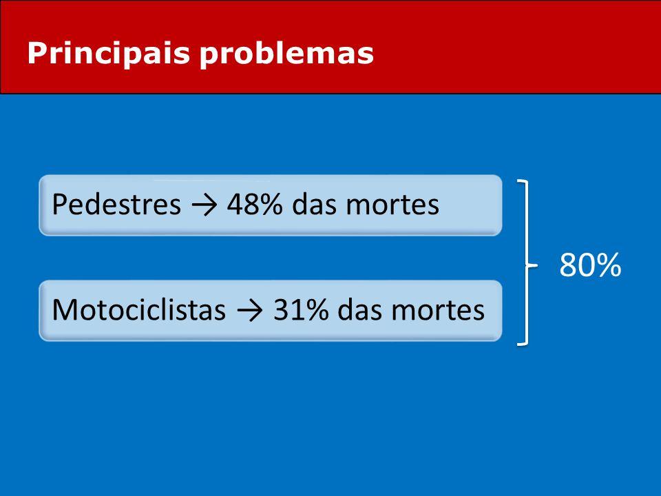 Principais problemas 80%