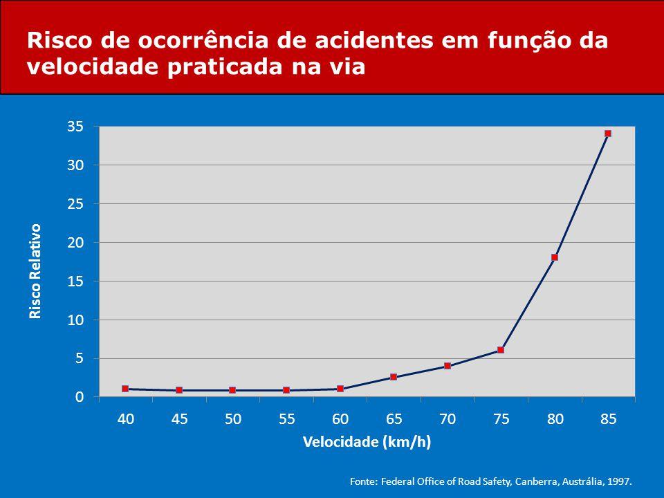 Risco de ocorrência de acidentes em função da velocidade praticada na via Fonte: Federal Office of Road Safety, Canberra, Austrália, 1997.