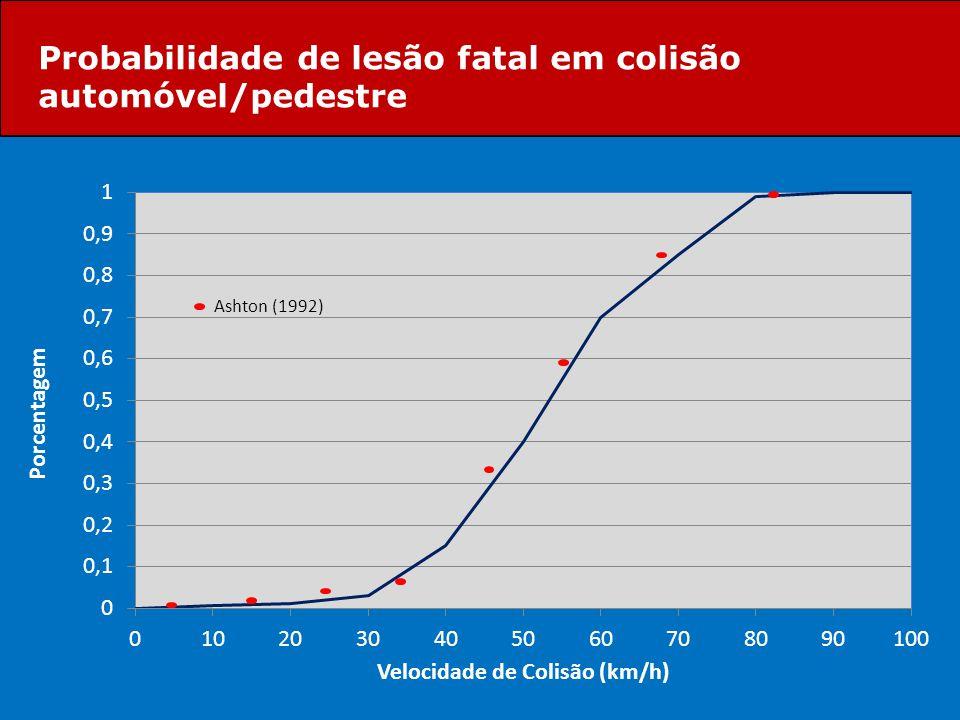 Probabilidade de lesão fatal em colisão automóvel/pedestre Ashton (1992)