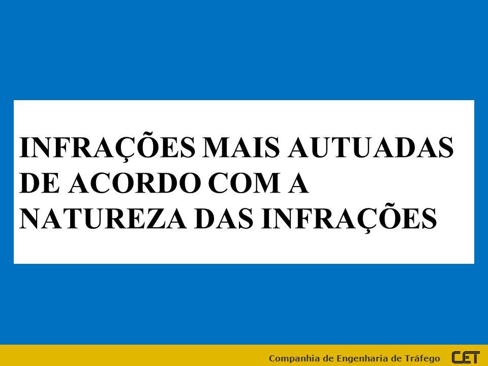 Companhia de Engenharia de Tráfego INFRAÇÕES MAIS AUTUADAS DE ACORDO COM A NATUREZA DAS INFRAÇÕES