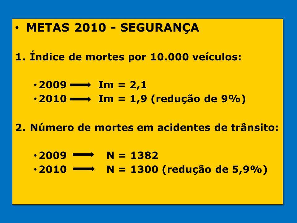 • METAS 2010 - SEGURANÇA 1.Índice de mortes por 10.000 veículos: • 2009 Im = 2,1 • 2010 Im = 1,9 (redução de 9%) 2.Número de mortes em acidentes de tr