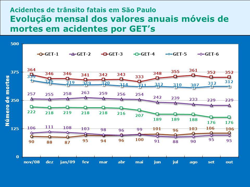 Acidentes de trânsito fatais em São Paulo Evolução mensal dos valores anuais móveis de mortes em acidentes por GET's