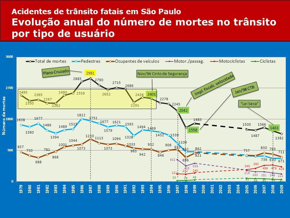 """Plano Cruzado Nov/94 Cinto de Segurança Impl. fiscalz. velocidade Jan/98 CTB """"Lei Seca"""" Acidentes de trânsito fatais em São Paulo Evolução anual do nú"""