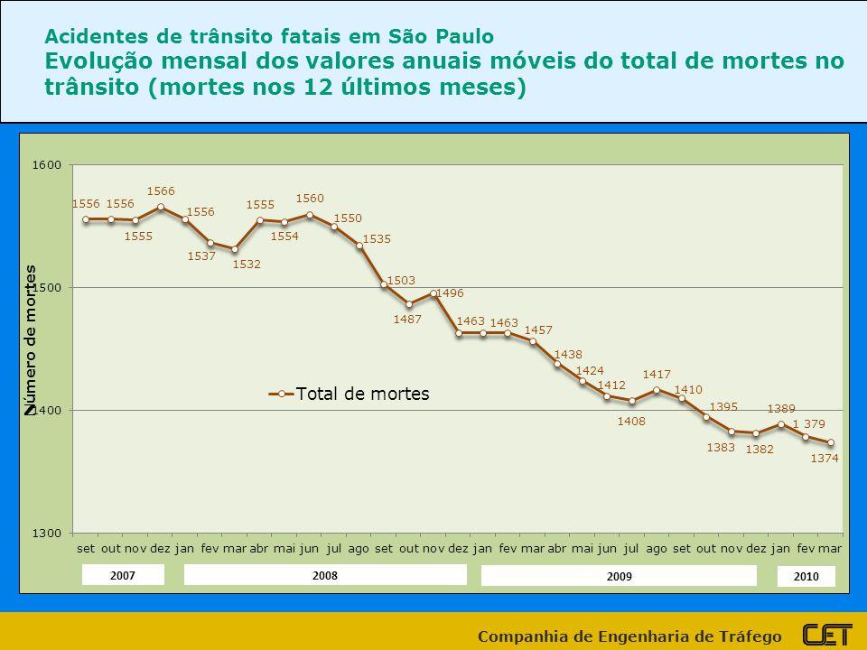 Companhia de Engenharia de Tráfego Acidentes de trânsito fatais em São Paulo Evolução mensal dos valores anuais móveis do total de mortes no trânsito
