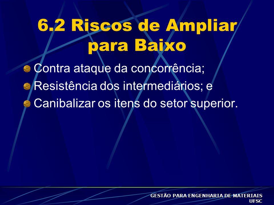 6.2 Riscos de Ampliar para Baixo Contra ataque da concorrência; Resistência dos intermediários; e Canibalizar os itens do setor superior.