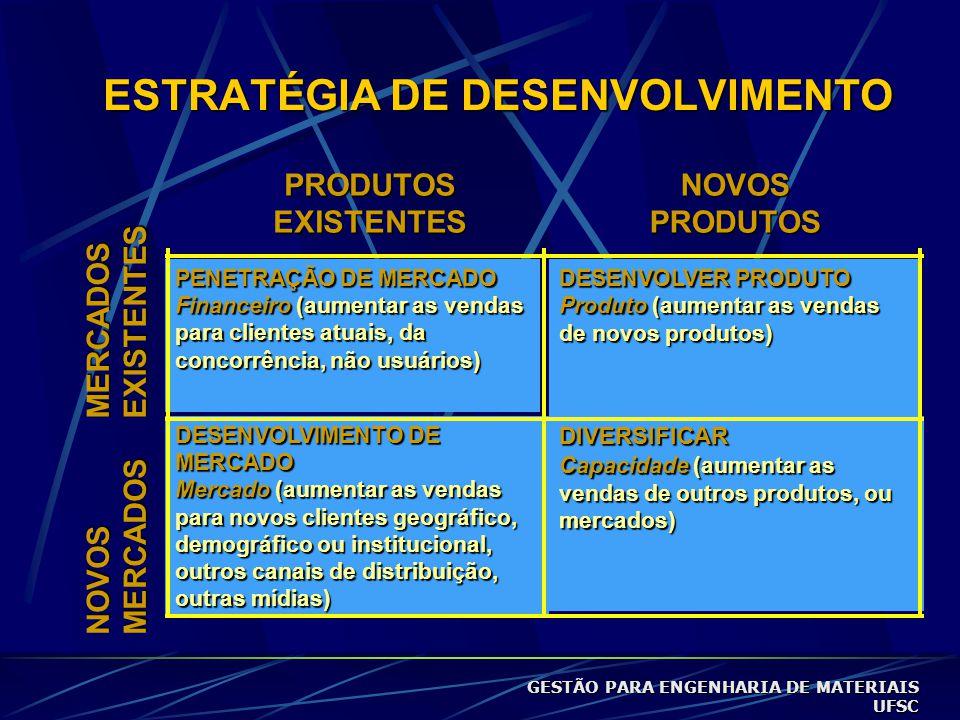 ESTRATÉGIA DE DESENVOLVIMENTO DESENVOLVIMENTO DE MERCADO Mercado (aumentar as vendas para novos clientes geográfico, demográfico ou institucional, outros canais de distribuição, outras mídias) DIVERSIFICAR Capacidade (aumentar as vendas de outros produtos, ou mercados) PENETRAÇÃO DE MERCADO Financeiro (aumentar as vendas para clientes atuais, da concorrência, não usuários) DESENVOLVER PRODUTO Produto (aumentar as vendas de novos produtos) PRODUTOS EXISTENTES NOVOSPRODUTOS MERCADOS EXISTENTES NOVOS MERCADOS GESTÃO PARA ENGENHARIA DE MATERIAIS UFSC