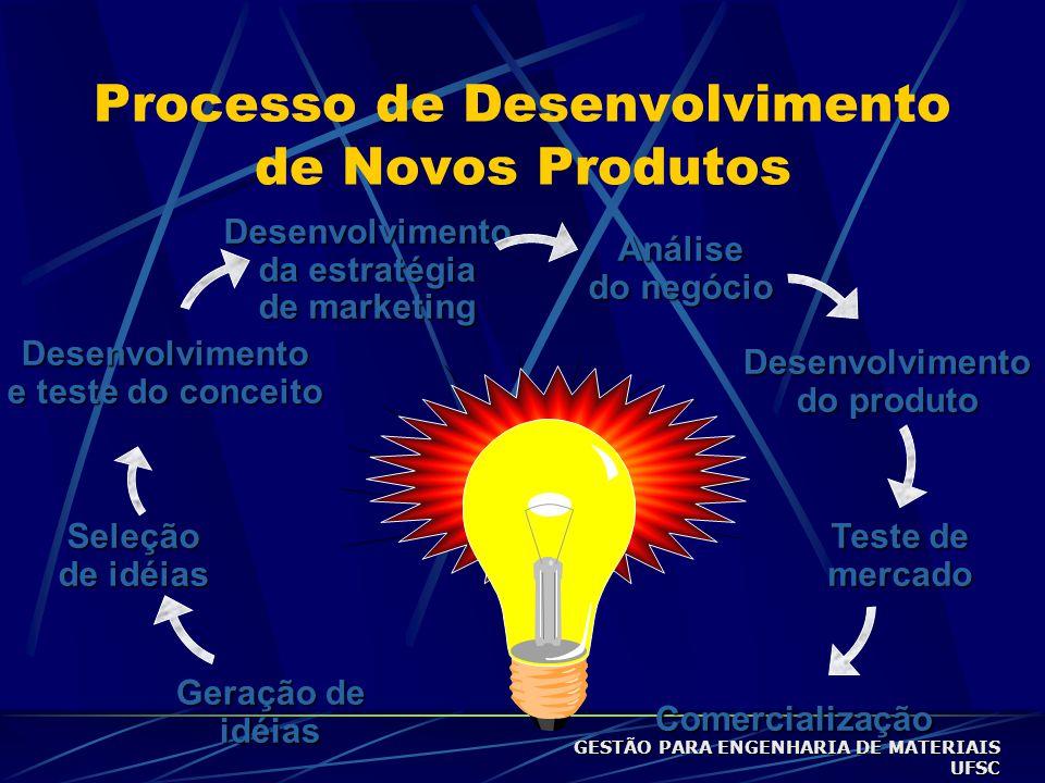 Processo de Desenvolvimento de Novos Produtos Geração de idéiasDesenvolvimento e teste do conceito Desenvolvimento da estratégia de marketing Seleção de idéias Análise do negócio Desenvolvimento do produto Teste de mercado Comercialização GESTÃO PARA ENGENHARIA DE MATERIAIS UFSC