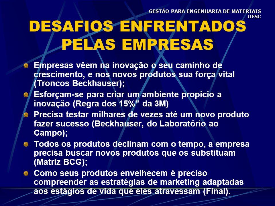 DESAFIOS ENFRENTADOS PELAS EMPRESAS Empresas vêem na inovação o seu caminho de crescimento, e nos novos produtos sua força vital (Troncos Beckhauser); Esforçam-se para criar um ambiente propício a inovação (Regra dos 15% da 3M) Precisa testar milhares de vezes até um novo produto fazer sucesso (Beckhauser, do Laboratório ao Campo); Todos os produtos declinam com o tempo, a empresa precisa buscar novos produtos que os substituam (Matriz BCG); Como seus produtos envelhecem é preciso compreender as estratégias de marketing adaptadas aos estágios de vida que eles atravessam (Final).