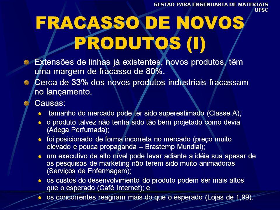 FRACASSO DE NOVOS PRODUTOS (I) Extensões de linhas já existentes, novos produtos, têm uma margem de fracasso de 80%.