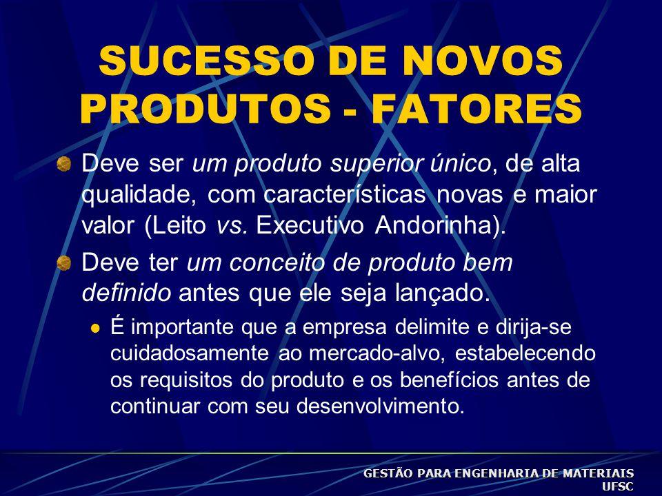 SUCESSO DE NOVOS PRODUTOS - FATORES Deve ser um produto superior único, de alta qualidade, com características novas e maior valor (Leito vs.