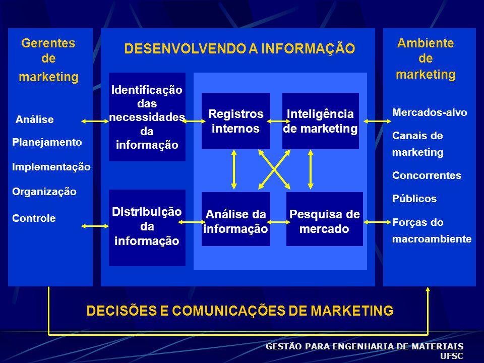 Gerentes de marketing Ambiente de marketing Análise Planejamento Implementação Organização Controle Mercados-alvo Canais de marketing Concorrentes Públicos Forças do macroambiente Identificação das necessidades da informação Distribuição da informação Registros internos Inteligência de marketing Análise da informação Pesquisa de mercado DESENVOLVENDO A INFORMAÇÃO DECISÕES E COMUNICAÇÕES DE MARKETING GESTÃO PARA ENGENHARIA DE MATERIAIS UFSC