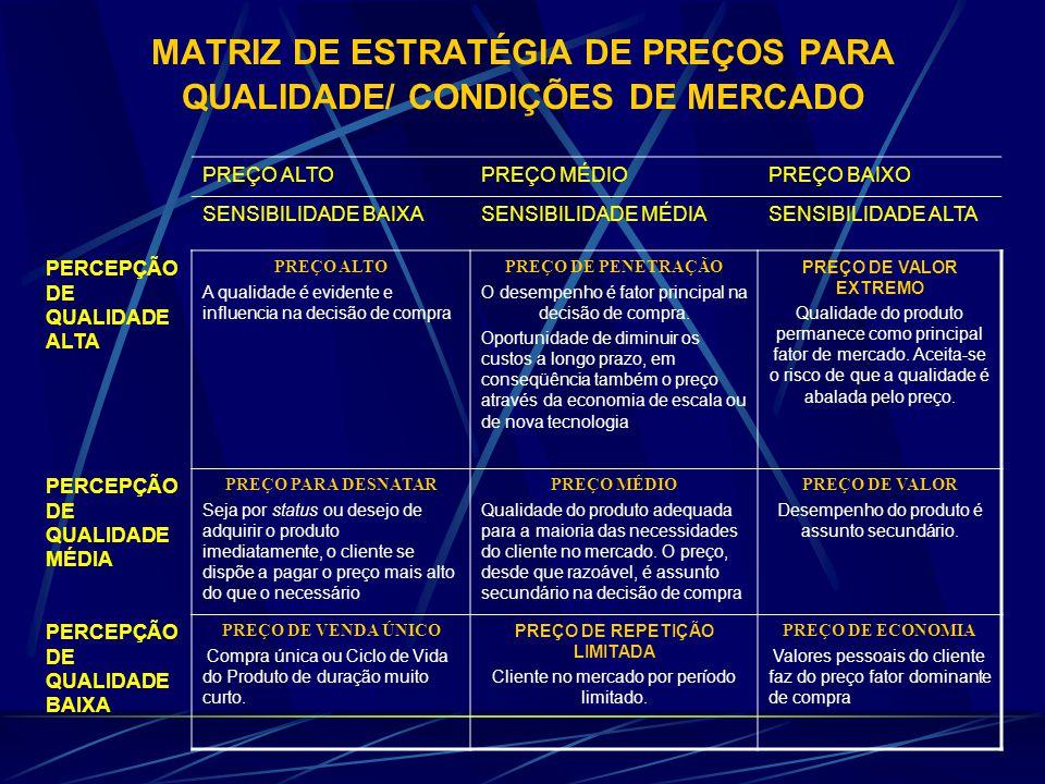MATRIZ DE ESTRATÉGIA DE PREÇOS PARA QUALIDADE/ CONDIÇÕES DE MERCADO PREÇO ALTOPREÇO MÉDIOPREÇO BAIXO SENSIBILIDADE BAIXASENSIBILIDADE MÉDIASENSIBILIDADE ALTA PERCEPÇÃO DE QUALIDADE ALTA PREÇO ALTO A qualidade é evidente e influencia na decisão de compra PREÇO DE PENETRAÇÃO O desempenho é fator principal na decisão de compra.