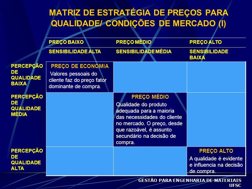 MATRIZ DE ESTRATÉGIA DE PREÇOS PARA QUALIDADE/ CONDIÇÕES DE MERCADO (I) PREÇO BAIXOPREÇO MÉDIOPREÇO ALTO SENSIBILIDADE ALTASENSIBILIDADE MÉDIASENSIBILIDADE BAIXA PERCEPÇÃO DE QUALIDADE BAIXA PREÇO DE ECONOMIA Valores pessoais do cliente faz do preço fator dominante de compra.