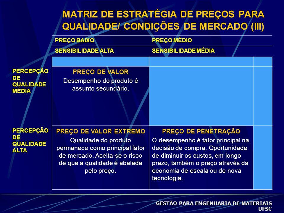 MATRIZ DE ESTRATÉGIA DE PREÇOS PARA QUALIDADE/ CONDIÇÕES DE MERCADO (III) PREÇO BAIXOPREÇO MÉDIO SENSIBILIDADE ALTASENSIBILIDADE MÉDIA PERCEPÇÃO DE QUALIDADE MÉDIA PREÇO DE VALOR Desempenho do produto é assunto secundário.