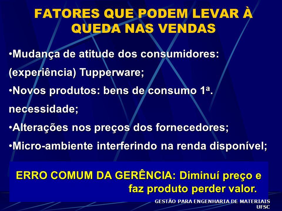 FATORES QUE PODEM LEVAR À QUEDA NAS VENDAS •Mudança de atitude dos consumidores: (experiência) Tupperware; •Novos produtos: bens de consumo 1 a.
