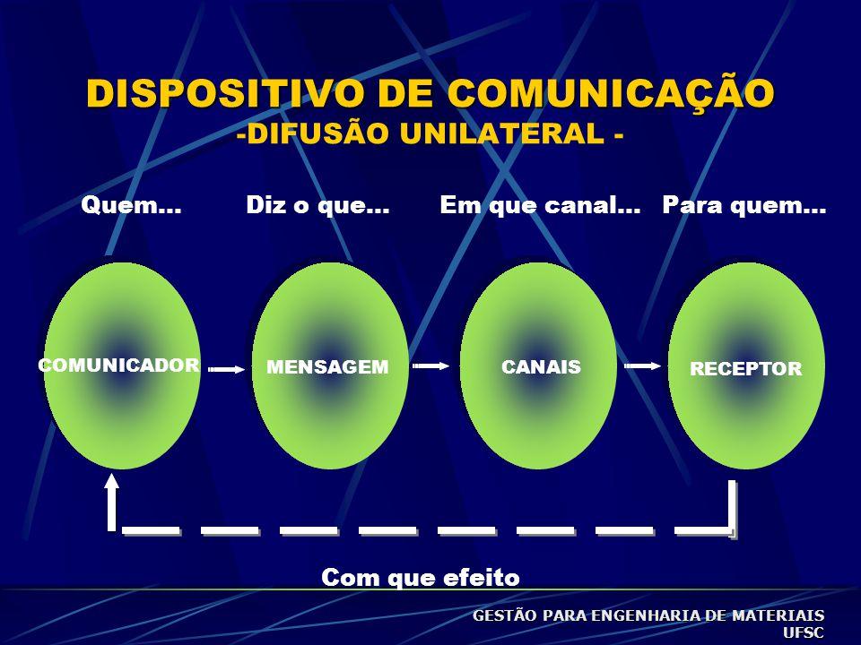 DISPOSITIVO DE COMUNICAÇÃO DISPOSITIVO DE COMUNICAÇÃO -DIFUSÃO UNILATERAL - COMUNICADOR MENSAGEM CANAIS RECEPTOR Quem...Diz o que...Em que canal...Para quem...