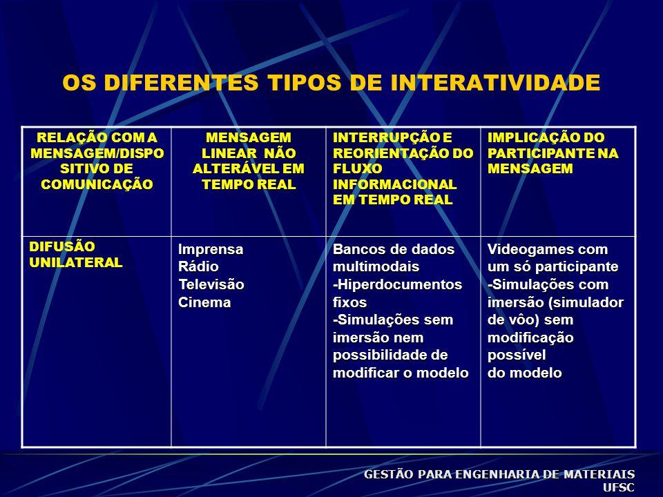 OS DIFERENTES TIPOS DE INTERATIVIDADE RELAÇÃO COM A MENSAGEM/DISPO SITIVO DE COMUNICAÇÃO MENSAGEM LINEAR NÃO ALTERÁVEL EM TEMPO REAL INTERRUPÇÃO E REORIENTAÇÃO DO FLUXO INFORMACIONAL EM TEMPO REAL IMPLICAÇÃO DO PARTICIPANTE NA MENSAGEM DIFUSÃO UNILATERALImprensaRádioTelevisãoCinema Bancos de dados multimodais -Hiperdocumentos fixos -Simulações sem imersão nem possibilidade de modificar o modelo Videogames com um só participante -Simulações com imersão (simulador de vôo) sem modificação possível do modelo GESTÃO PARA ENGENHARIA DE MATERIAIS UFSC