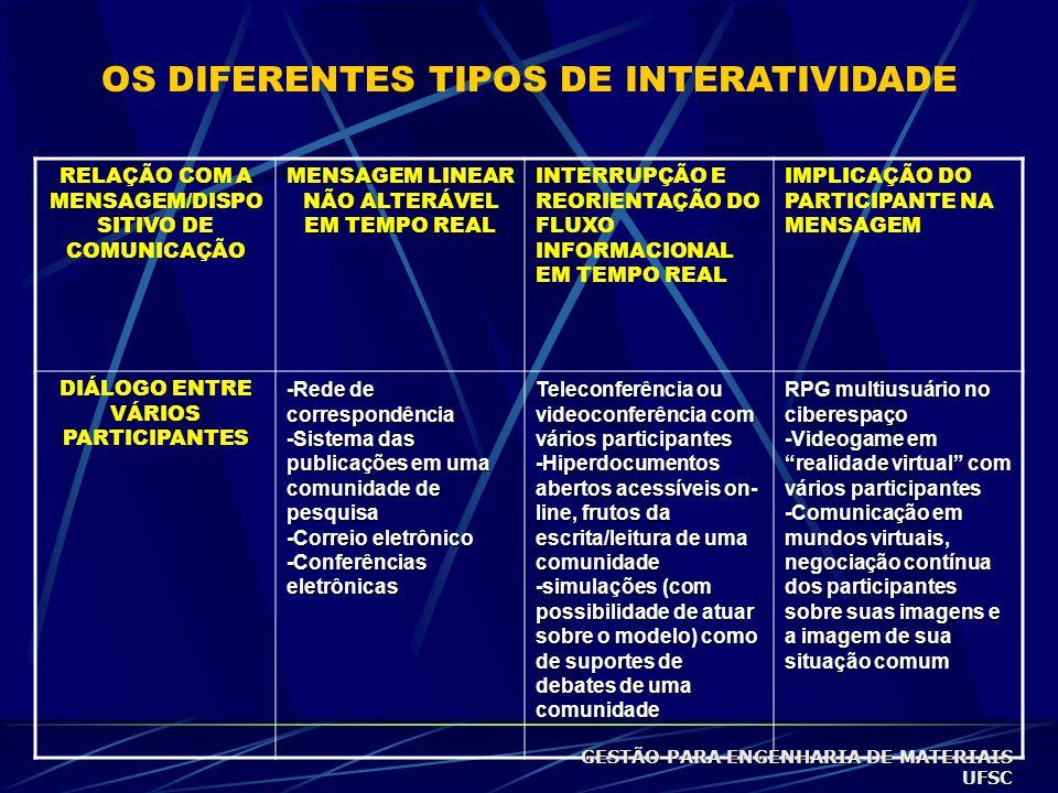 RELAÇÃO COM A MENSAGEM/DISPO SITIVO DE COMUNICAÇÃO MENSAGEM LINEAR NÃO ALTERÁVEL EM TEMPO REAL INTERRUPÇÃO E REORIENTAÇÃO DO FLUXO INFORMACIONAL EM TEMPO REAL IMPLICAÇÃO DO PARTICIPANTE NA MENSAGEM DIÁLOGO ENTRE VÁRIOS PARTICIPANTES -Rede de correspondência -Sistema das publicações em uma comunidade de pesquisa -Correio eletrônico -Conferências eletrônicas Teleconferência ou videoconferência com vários participantes -Hiperdocumentos abertos acessíveis on- line, frutos da escrita/leitura de uma comunidade -simulações (com possibilidade de atuar sobre o modelo) como de suportes de debates de uma comunidade RPG multiusuário no ciberespaço -Videogame em realidade virtual com vários participantes -Comunicação em mundos virtuais, negociação contínua dos participantes sobre suas imagens e a imagem de sua situação comum OS DIFERENTES TIPOS DE INTERATIVIDADE GESTÃO PARA ENGENHARIA DE MATERIAIS UFSC