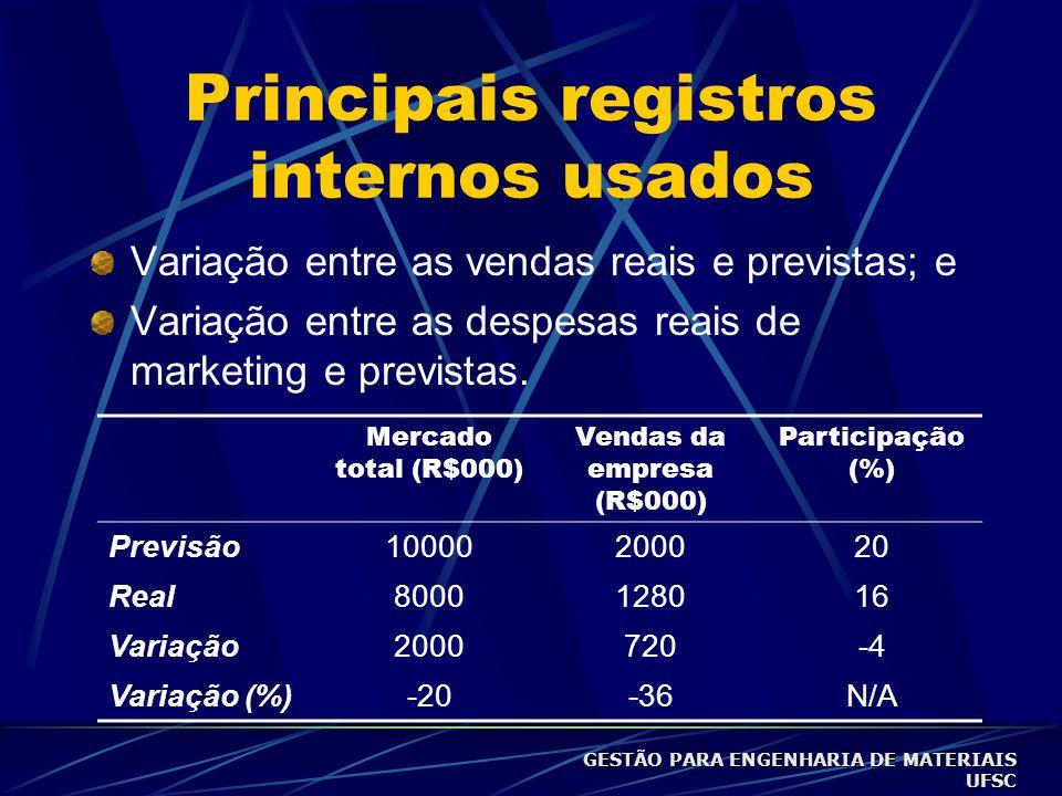 Principais registros internos usados Variação entre as vendas reais e previstas; e Variação entre as despesas reais de marketing e previstas.