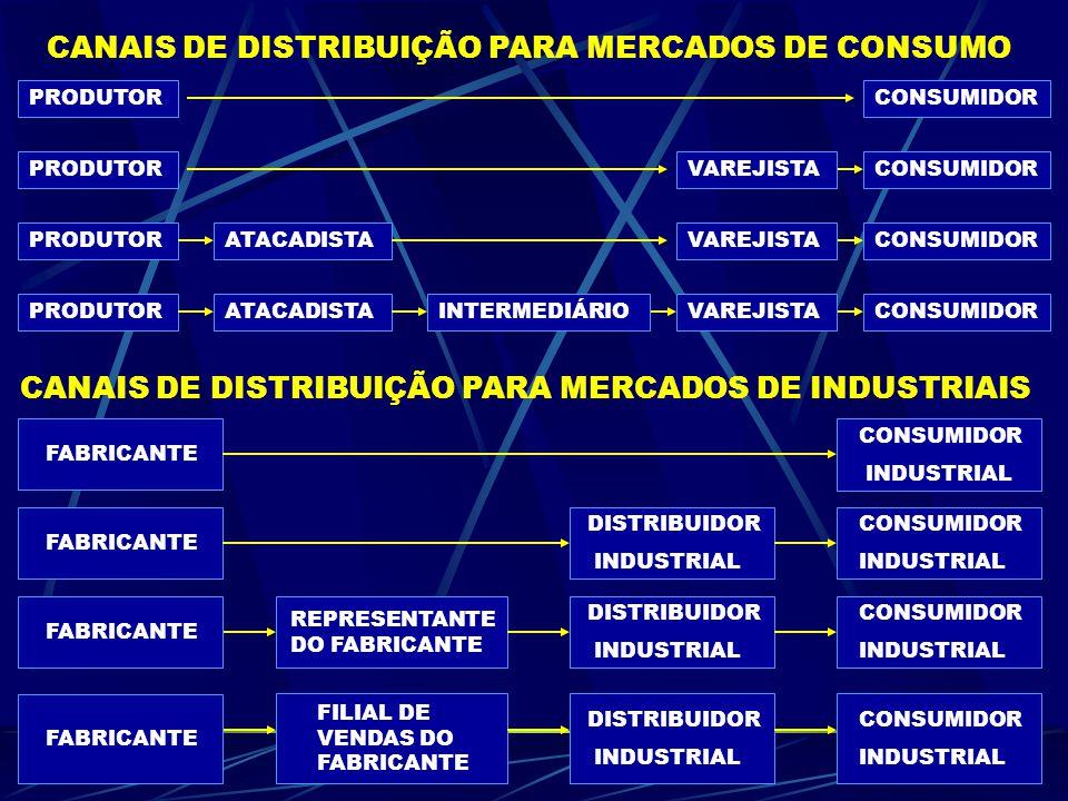 PRODUTORATACADISTAINTERMEDIÁRIOCONSUMIDOR PRODUTOR ATACADISTAVAREJISTA CONSUMIDOR CANAIS DE DISTRIBUIÇÃO PARA MERCADOS DE CONSUMO CANAIS DE DISTRIBUIÇÃO PARA MERCADOS DE INDUSTRIAIS VAREJISTA CONSUMIDOR INDUSTRIAL FABRICANTE FILIAL DE VENDAS DO FABRICANTE DISTRIBUIDOR INDUSTRIAL CONSUMIDOR INDUSTRIAL CONSUMIDOR INDUSTRIAL CONSUMIDOR INDUSTRIAL DISTRIBUIDOR INDUSTRIAL DISTRIBUIDOR INDUSTRIAL REPRESENTANTE DO FABRICANTE FABRICANTE