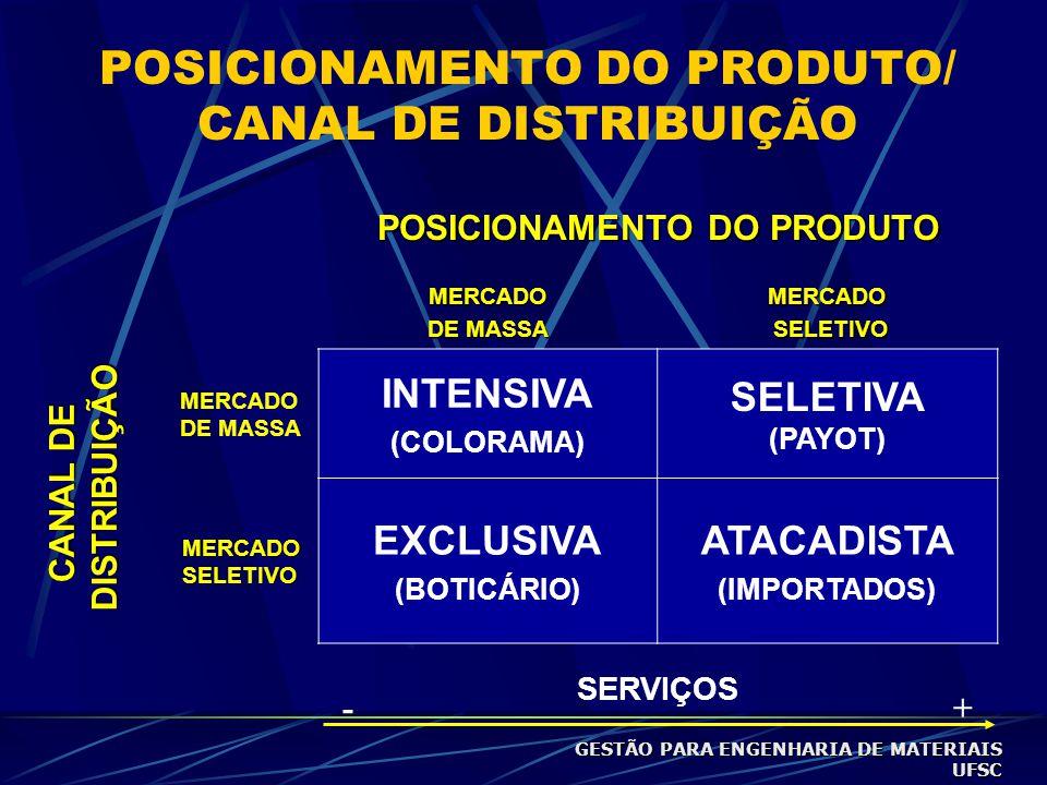 POSICIONAMENTO DO PRODUTO/ CANAL DE DISTRIBUIÇÃO POSICIONAMENTO DO PRODUTO MERCADO DE MASSA MERCADO SELETIVO SELETIVO MERCADO DE MASSA INTENSIVA (COLORAMA) SELETIVA (PAYOT) MERCADO SELETIVO EXCLUSIVA (BOTICÁRIO) ATACADISTA (IMPORTADOS) SERVIÇOS -+ CANAL DE DISTRIBUIÇÃO DISTRIBUIÇÃO GESTÃO PARA ENGENHARIA DE MATERIAIS UFSC