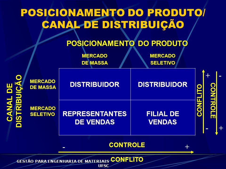 POSICIONAMENTO DO PRODUTO/ CANAL DE DISTRIBUIÇÃO POSICIONAMENTO DO PRODUTO MERCADO DE MASSA MERCADOSELETIVO MERCADO DE MASSA DISTRIBUIDOR MERCADO SELETIVO REPRESENTANTES DE VENDAS FILIAL DE VENDAS CONTROLE CONFLITO - + + - -+ CANAL DE DISTRIBUIÇÃO DISTRIBUIÇÃO CONFLITO CONTROLE GESTÃO PARA ENGENHARIA DE MATERIAIS UFSC