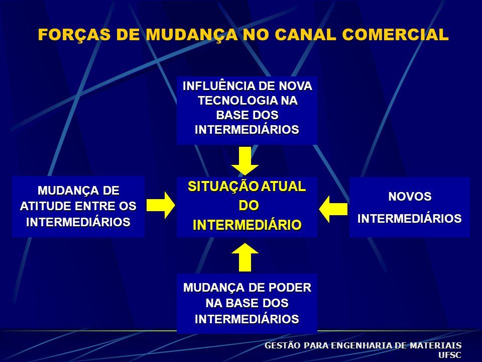 FORÇAS DE MUDANÇA NO CANAL COMERCIAL INFLUÊNCIA DE NOVA TECNOLOGIA NA BASE DOS INTERMEDIÁRIOS SITUAÇÃO ATUAL DO DOINTERMEDIÁRIO MUDANÇA DE PODER NA BASE DOS INTERMEDIÁRIOS NOVOSINTERMEDIÁRIOS MUDANÇA DE ATITUDE ENTRE OS INTERMEDIÁRIOS GESTÃO PARA ENGENHARIA DE MATERIAIS UFSC
