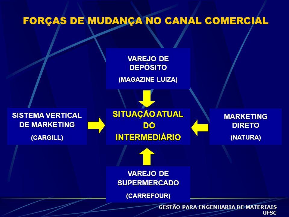 FORÇAS DE MUDANÇA NO CANAL COMERCIAL VAREJO DE DEPÓSITO (MAGAZINE LUIZA) SITUAÇÃO ATUAL DO DOINTERMEDIÁRIO VAREJO DE SUPERMERCADO (CARREFOUR) MARKETING DIRETO (NATURA) SISTEMA VERTICAL DE MARKETING (CARGILL) GESTÃO PARA ENGENHARIA DE MATERIAIS UFSC