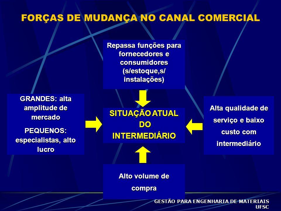 FORÇAS DE MUDANÇA NO CANAL COMERCIAL VAREJO DE DEPÓSITO (MAGAZINE LUIZA) SITUAÇÃO ATUAL DO DOINTERMEDIÁRIO VAREJO DE SUPERMERCADO (CARREFOUR) MARKETIN