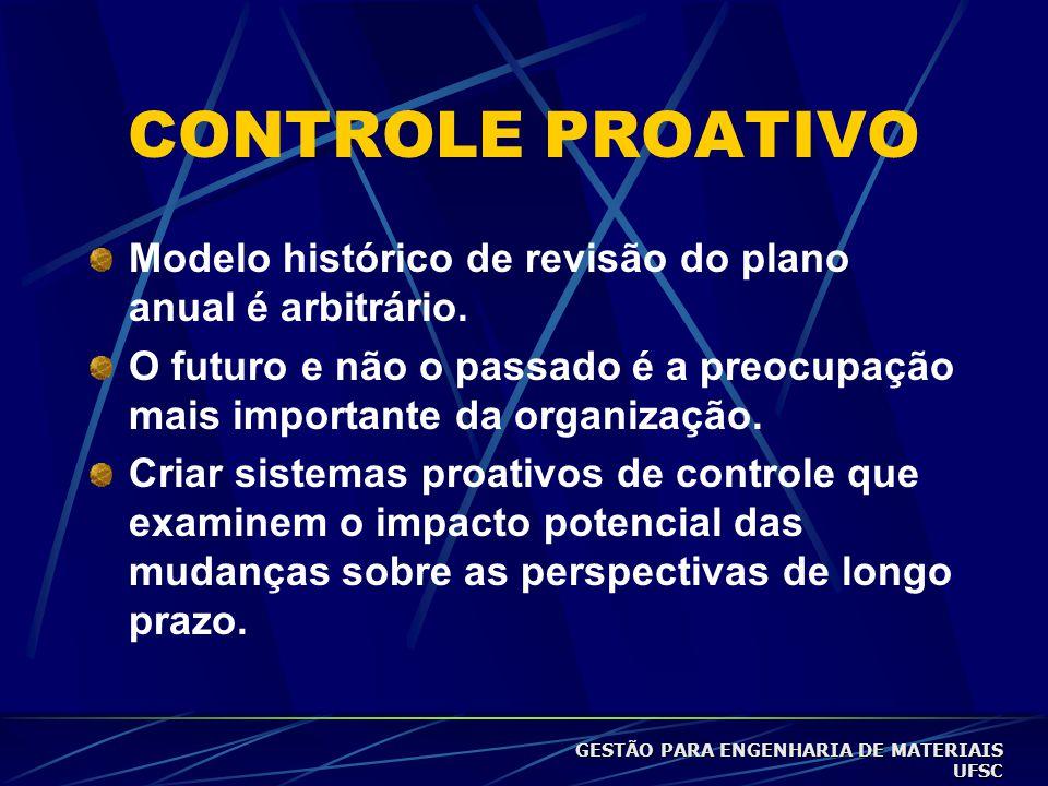 CONTROLE PROATIVO Modelo histórico de revisão do plano anual é arbitrário.