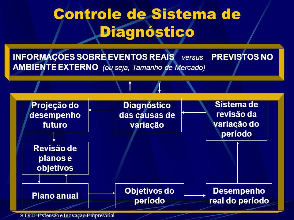 SISTEMA PROATIVO DE CONTROLE DE DIAGNÓSTICO INTEGRADOR SISTEMA CORPORATIVO DE PLANEJAMENTO A LONGO PRAZO Objetivos e estratégias corporativas Objetivo