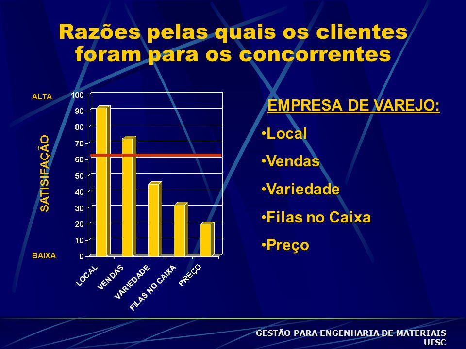 Razões pelas quais os clientes foram para os concorrentes ALTA BAIXA SATISIFAÇÃO EMPRESA DE VAREJO: •Local •Vendas •Variedade •Filas no Caixa •Preço GESTÃO PARA ENGENHARIA DE MATERIAIS UFSC