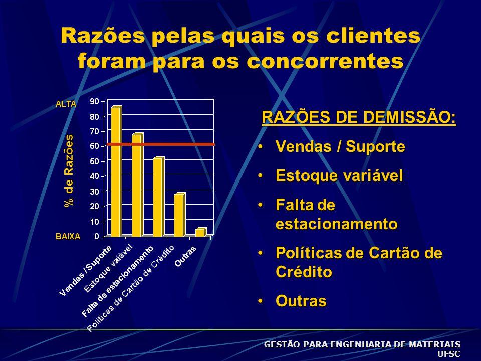 Razões pelas quais os clientes foram para os concorrentes ALTA BAIXA SATISIFAÇÃO EMPRESA DE VAREJO: •Local •Vendas •Variedade •Filas no Caixa •Preço G