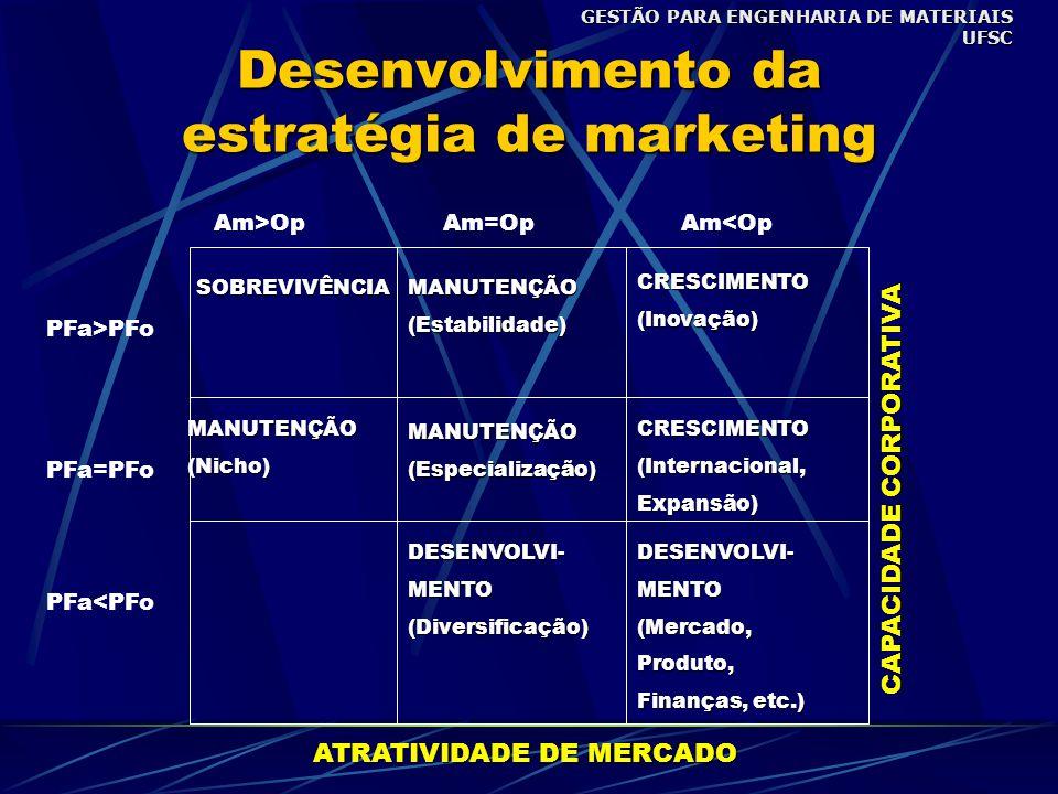 Desenvolvimento da estratégia de marketing SOBREVIVÊNCIAMANUTENÇÃO(Estabilidade) CRESCIMENTO(Inovação) MANUTENÇÃO(Nicho) MANUTENÇÃO(Especialização) CRESCIMENTO(Internacional,Expansão) DESENVOLVI-MENTO(Mercado,Produto, Finanças, etc.) DESENVOLVI-MENTO(Diversificação) PFa<PFo PFa=PFo PFa>PFo Am>OpAm=OpAm<Op ATRATIVIDADE DE MERCADO CAPACIDADE CORPORATIVA GESTÃO PARA ENGENHARIA DE MATERIAIS UFSC