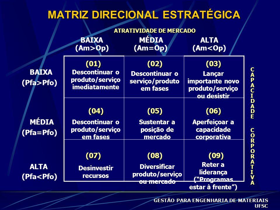 MATRIZ DIRECIONAL ESTRATÉGICA Descontinuar o produto/serviço imediatamente Descontinuar o serviço/produto em fases Descontinuar o produto/serviço em fases Desinvestir recursos Sustentar a posição de mercado Diversificar produto/serviço ou mercado Lançar importante novo produto/serviço ou desistir Aperfeiçoar a capacidade corporativa Reter a liderança ( Programas estar à frente ) (01)(02)(03) (05)(04)(06) (07)(08)(09) ATRATIVIDADE DE MERCADO BAIXA MÉDIA ALTA (Am>Op)(Am=Op)(Am<Op) (Pfa>Pfo) (Pfa=Pfo) (Pfa<Pfo) CAPACIDADECAPACIDADE CORPORATIVA CORPORATIVACAPACIDADECAPACIDADE CORPORATIVA CORPORATIVA GESTÃO PARA ENGENHARIA DE MATERIAIS UFSC