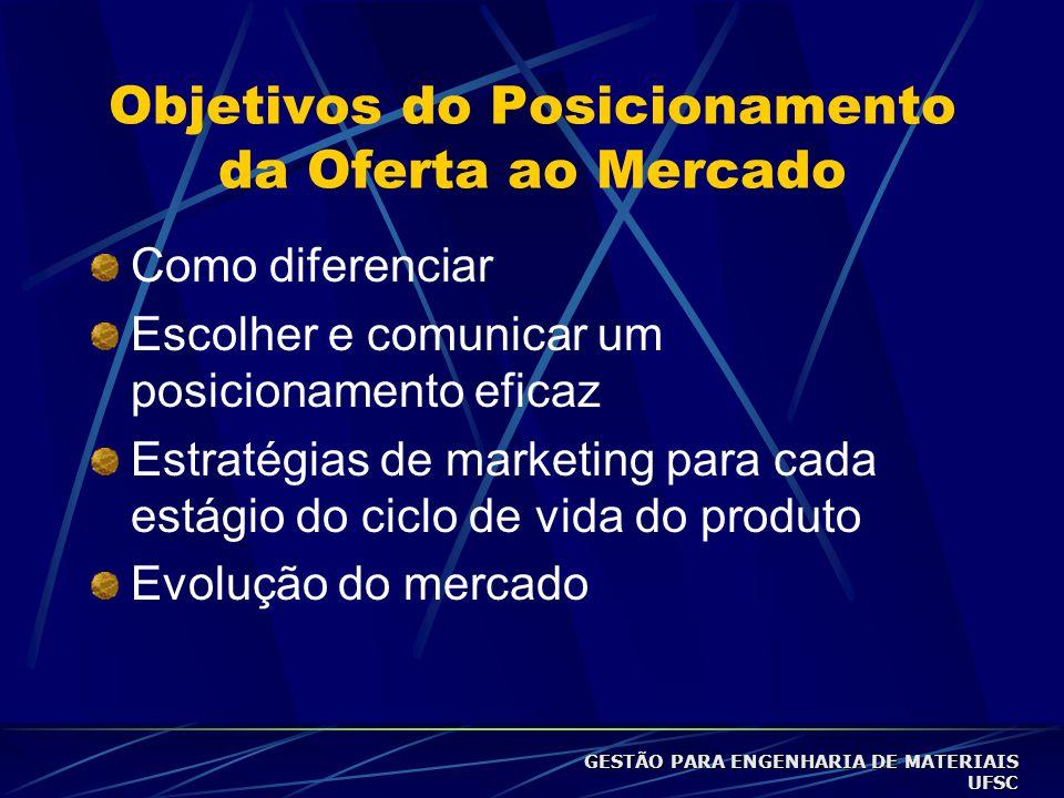 Objetivos do Posicionamento da Oferta ao Mercado Como diferenciar Escolher e comunicar um posicionamento eficaz Estratégias de marketing para cada estágio do ciclo de vida do produto Evolução do mercado GESTÃO PARA ENGENHARIA DE MATERIAIS UFSC