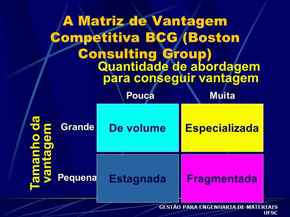 A Matriz de Vantagem Competitiva BCG (Boston Consulting Group) De volume FragmentadaEstagnada Especializada Tamanho da vantagem Pequena Grande Quantidade de abordagem para conseguir vantagem para conseguir vantagemPoucaMuita GESTÃO PARA ENGENHARIA DE MATERIAIS UFSC