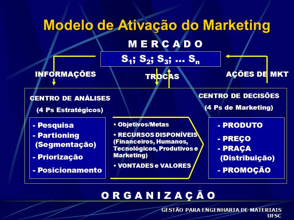 GESTÃO DE MARKETING Conceitos, Funções, Ambientes, Estratégias, Consumidor, Marca, Posicionamento e Mix de Marketing GESTÃO PARA ENGENHARIA DE MATERIA