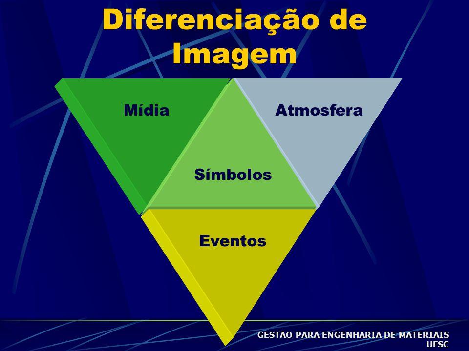 MídiaAtmosfera Símbolos Eventos Diferenciação de Imagem GESTÃO PARA ENGENHARIA DE MATERIAIS UFSC