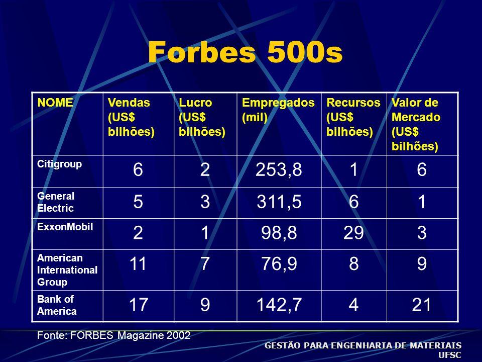 Quanto vale uma marca? NOME VALOR DA MARCA VENDAS MARLBORO31,215,4 COCA-COLA24,48,4 BUDWEISER10,26,2 PEPSI-COLA9,65,5 KODAK8,719,6 Em US$ bilhões / FO