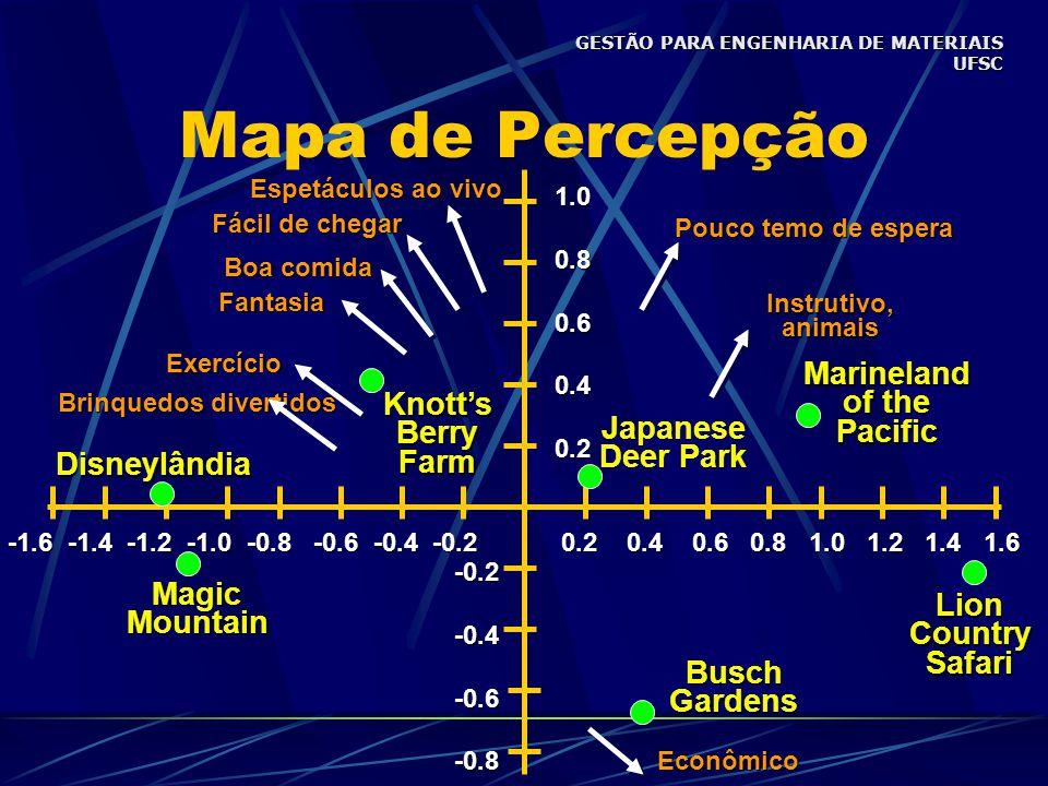 Mapa de Percepção 0.2 0.4 0.6 0.8 1.0 1.2 1.4 1.6 -1.6 -1.4 -1.2 -1.0 -0.8 -0.6 -0.4 -0.2 1.00.80.60.40.2 -0.2-0.4-0.6-0.8 MagicMountain Japanese Deer Park BuschGardens Knott'sBerryFarm LionCountrySafariMarineland of the PacificDisneylândia Econômico Brinquedos divertidos Exercício Fantasia Boa comida Fácil de chegar Instrutivo,animais Pouco temo de espera Espetáculos ao vivo GESTÃO PARA ENGENHARIA DE MATERIAIS UFSC