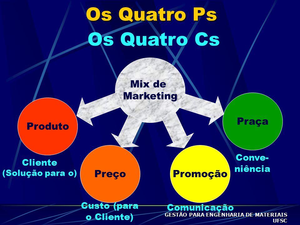 Os Quatro Ps Mix de Marketing Produto Preço Promoção Praça Os Quatro Cs Cliente (Solução para o) Custo (para o Cliente) Comunicação Conve- niência GESTÃO PARA ENGENHARIA DE MATERIAIS UFSC