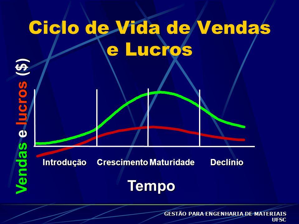 Ciclo de Vida de Vendas e LucrosIntroduçãoCrescimentoMaturidadeDeclínio Tempo Vendas e lucros ($) GESTÃO PARA ENGENHARIA DE MATERIAIS UFSC