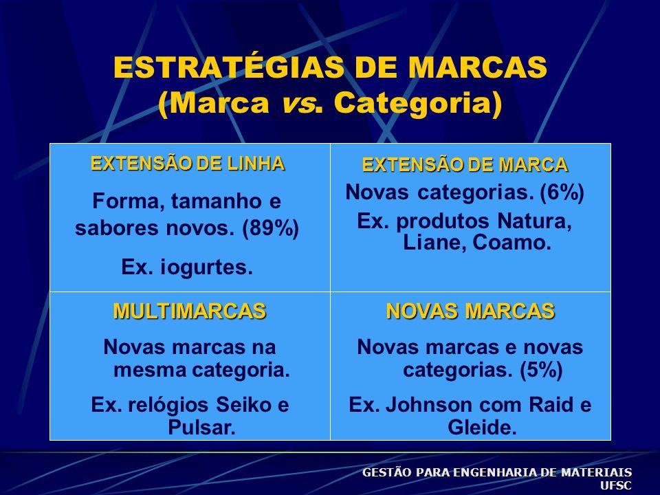 ESTRATÉGIAS DE MARCAS (Marca vs.Categoria) EXTENSÃO DE LINHA Forma, tamanho e sabores novos.