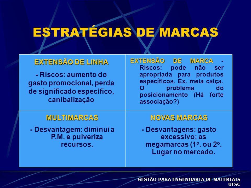 ESTRATÉGIAS DE MARCAS EXTENSÃO DE LINHA - Riscos: aumento do gasto promocional, perda de significado específico, canibalização EXTENSÃO DE MARCA EXTENSÃO DE MARCA - Riscos: pode não ser apropriada para produtos específicos.