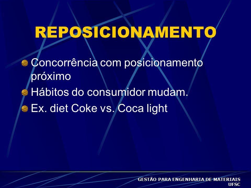 REPOSICIONAMENTO Concorrência com posicionamento próximo Hábitos do consumidor mudam.