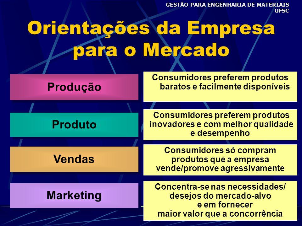 Produção Produto Vendas Marketing Consumidores preferem produtos baratos e facilmente disponíveis Consumidores preferem produtos inovadores e com melhor qualidade e desempenho Consumidores só compram produtos que a empresa vende/promove agressivamente Concentra-se nas necessidades/ desejos do mercado-alvo e em fornecer maior valor que a concorrência Orientações da Empresa para o Mercado GESTÃO PARA ENGENHARIA DE MATERIAIS UFSC