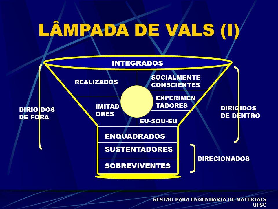 LÂMPADA DE VALS (I) SUSTENTADORES DIRIGIDOS DE DENTRO INTEGRADOS SOBREVIVENTES ENQUADRADOS SOCIALMENTE CONSCIENTES EXPERIMEN TADORES EU-SOU-EU REALIZADOS IMITAD ORES DIRIGIDOS DE FORA DIRECIONADOS GESTÃO PARA ENGENHARIA DE MATERIAIS UFSC