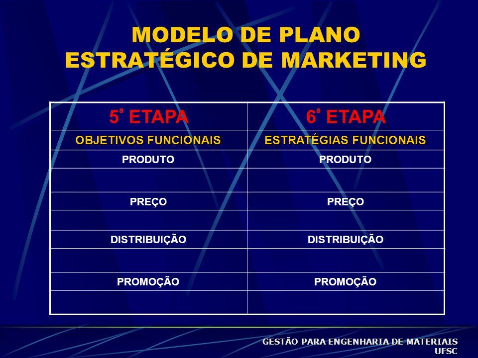 MODELO DE PLANO ESTRATÉGICO DE MARKETING 5 ª ETAPA6 ª ETAPA OBJETIVOS FUNCIONAIS ESTRATÉGIAS FUNCIONAIS PRODUTO PREÇO DISTRIBUIÇÃO PROMOÇÃO GESTÃO PARA ENGENHARIA DE MATERIAIS UFSC