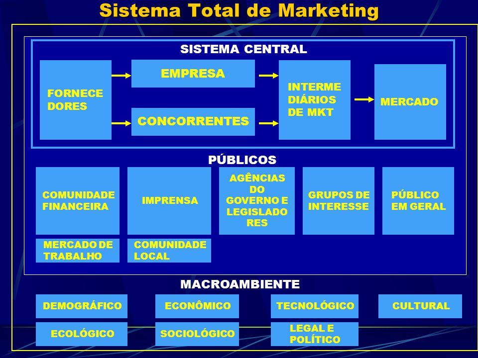Sistema Total de Marketing SISTEMA CENTRAL FORNECE DORES INTERME DIÁRIOS DE MKT MERCADO EMPRESA CONCORRENTES COMUNIDADE FINANCEIRA IMPRENSA AGÊNCIAS DO GOVERNO E LEGISLADO RES GRUPOS DE INTERESSE PÚBLICO EM GERAL PÚBLICOS MERCADO DE TRABALHO COMUNIDADE LOCAL DEMOGRÁFICO ECOLÓGICO MACROAMBIENTE ECONÔMICO SOCIOLÓGICO TECNOLÓGICO LEGAL E POLÍTICO CULTURAL